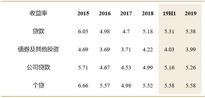 民生银行资产负债率_【公司研究】民生银行2019年报点评:资产质量改善明显,战略 ...
